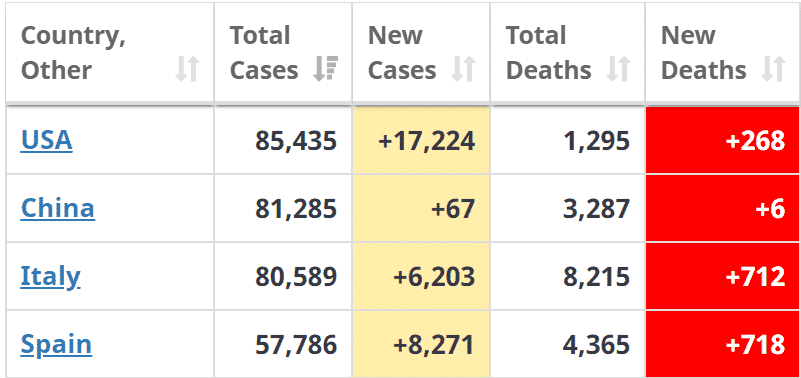 USA now has the largest number of Covid 19 cases