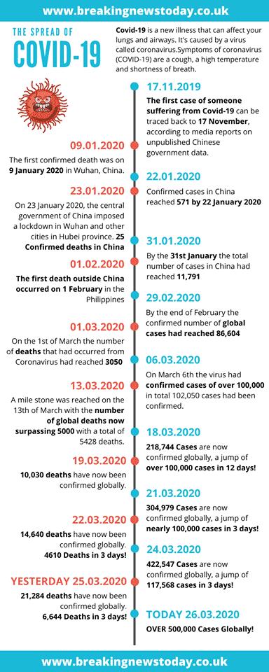 Timeline Of The Coronavirus Breaking News Today