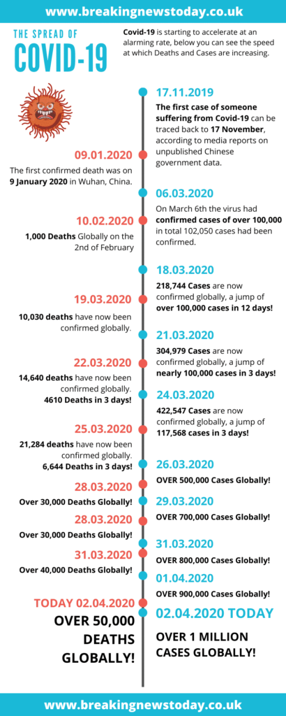 1 Million coronavirus cases worldwide