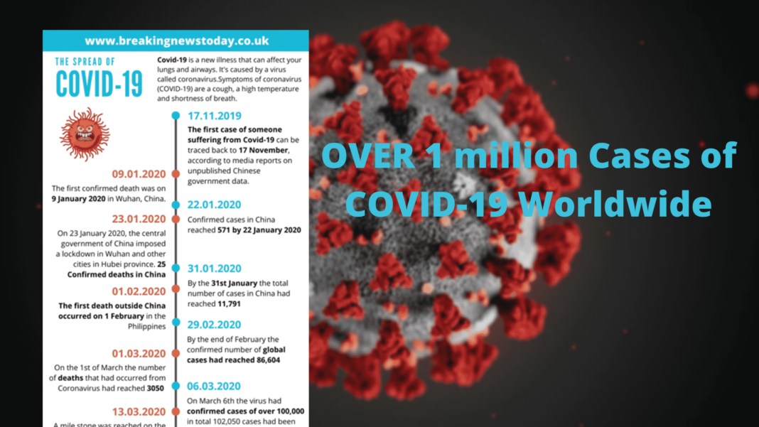 Over 1 million cases of COVID-19 confirmed