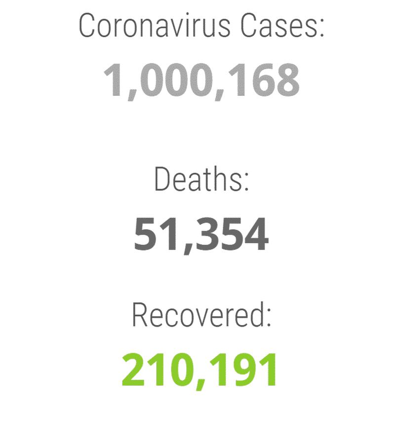 1 million cases worldwide