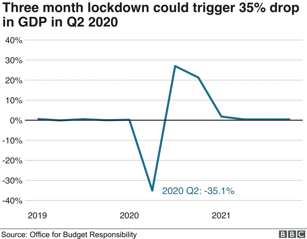 Damage to economy could worsen without lockdown and social distancing